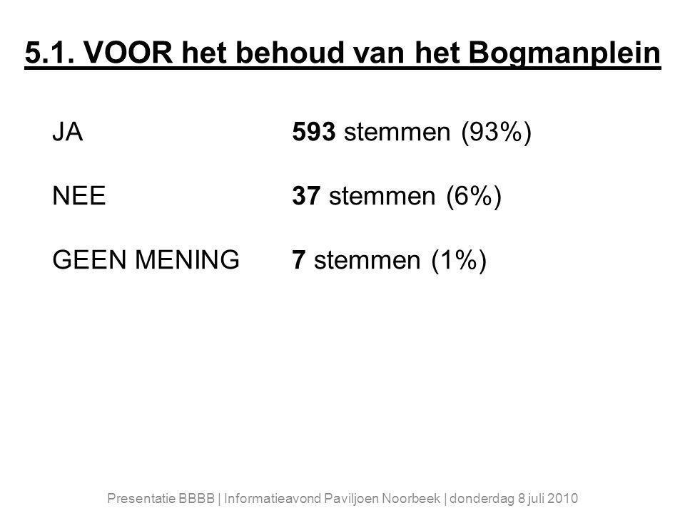 5.1. VOOR het behoud van het Bogmanplein JA593 stemmen (93%) NEE 37 stemmen (6%) GEEN MENING 7 stemmen (1%) Presentatie BBBB | Informatieavond Paviljo
