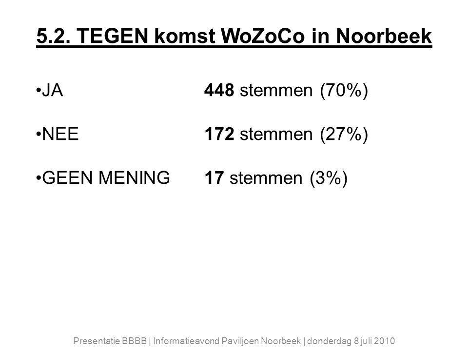 5.2. TEGEN komst WoZoCo in Noorbeek JA 448 stemmen (70%) NEE 172 stemmen (27%) GEEN MENING 17 stemmen (3%) Presentatie BBBB | Informatieavond Paviljoe