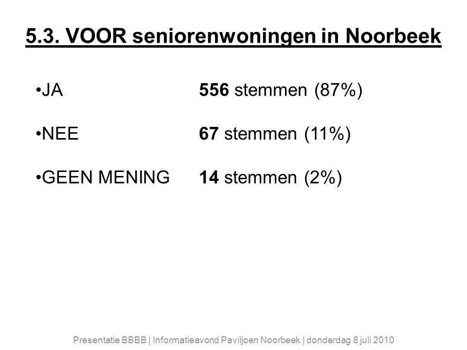 5.3. VOOR seniorenwoningen in Noorbeek JA556 stemmen (87%) NEE67 stemmen (11%) GEEN MENING14 stemmen (2%) Presentatie BBBB | Informatieavond Paviljoen