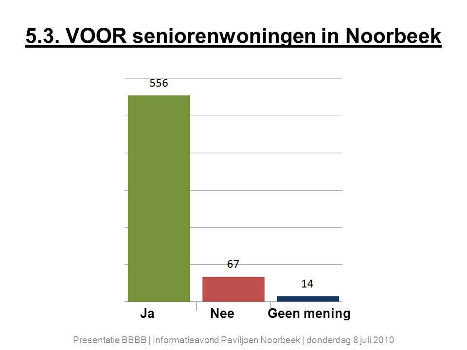 5.3. VOOR seniorenwoningen in Noorbeek Ja Nee Geen mening Presentatie BBBB | Informatieavond Paviljoen Noorbeek | donderdag 8 juli 2010