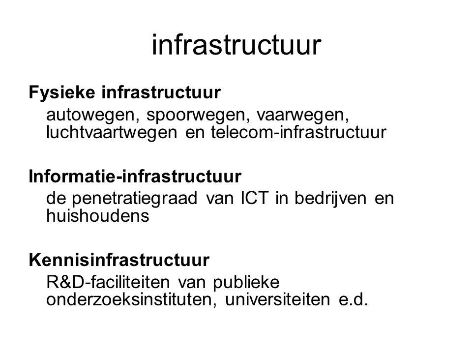 infrastructuur Fysieke infrastructuur autowegen, spoorwegen, vaarwegen, luchtvaartwegen en telecom-infrastructuur Informatie-infrastructuur de penetratiegraad van ICT in bedrijven en huishoudens Kennisinfrastructuur R&D-faciliteiten van publieke onderzoeksinstituten, universiteiten e.d.