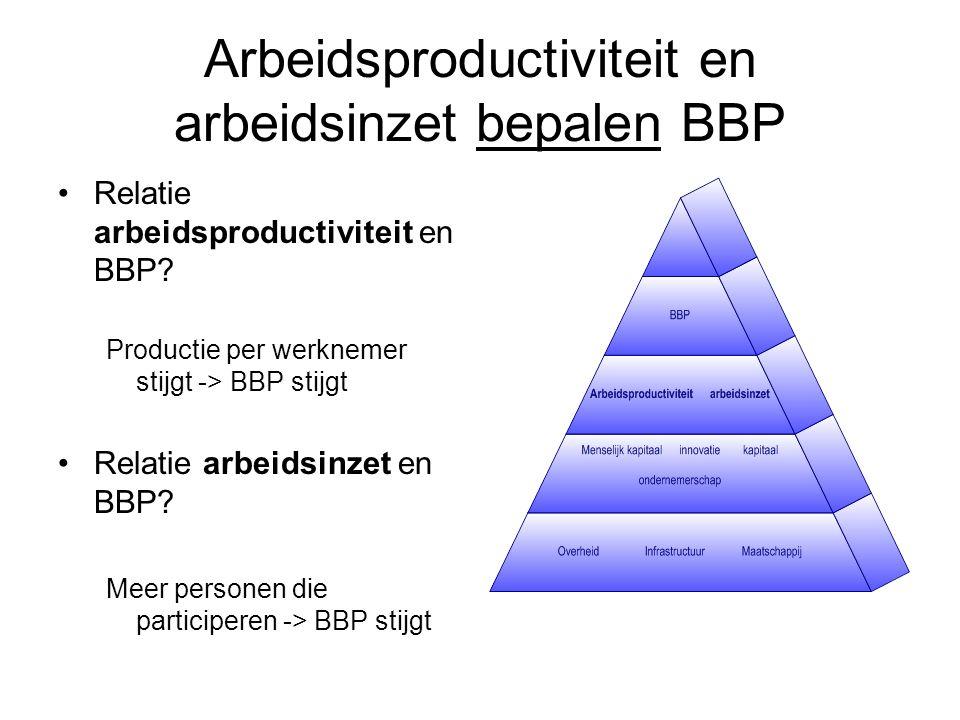 Arbeidsproductiviteit en arbeidsinzet bepalen BBP Relatie arbeidsproductiviteit en BBP.