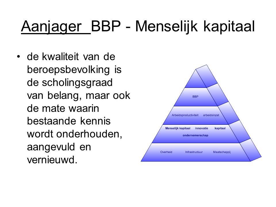 Aanjager BBP - Menselijk kapitaal de kwaliteit van de beroepsbevolking is de scholingsgraad van belang, maar ook de mate waarin bestaande kennis wordt onderhouden, aangevuld en vernieuwd.