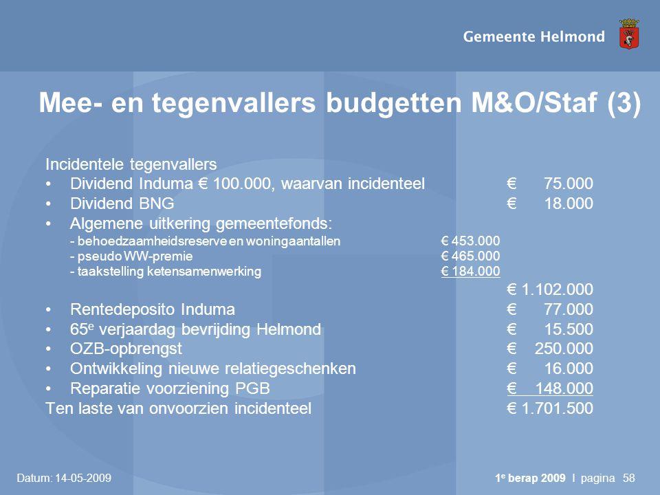 Datum: 14-05-2009 1 e berap 2009 I pagina58 Mee- en tegenvallers budgetten M&O/Staf (3) Incidentele tegenvallers Dividend Induma € 100.000, waarvan incidenteel€ 75.000 Dividend BNG € 18.000 Algemene uitkering gemeentefonds: - behoedzaamheidsreserve en woningaantallen€ 453.000 - pseudo WW-premie € 465.000 - taakstelling ketensamenwerking € 184.000 € 1.102.000 Rentedeposito Induma€ 77.000 65 e verjaardag bevrijding Helmond € 15.500 OZB-opbrengst€ 250.000 Ontwikkeling nieuwe relatiegeschenken€ 16.000 Reparatie voorziening PGB€ 148.000 Ten laste van onvoorzien incidenteel€ 1.701.500