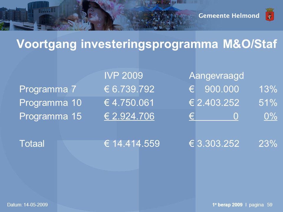 Datum: 14-05-2009 1 e berap 2009 I pagina59 Voortgang investeringsprogramma M&O/Staf IVP 2009Aangevraagd Programma 7€ 6.739.792€ 900.000 13% Programma 10€ 4.750.061€ 2.403.252 51% Programma 15€ 2.924.706€ 0 0% Totaal€ 14.414.559€ 3.303.252 23%