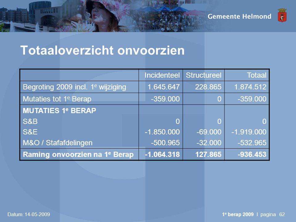 Datum: 14-05-2009 1 e berap 2009 I pagina62 Totaaloverzicht onvoorzien IncidenteelStructureelTotaal Begroting 2009 incl. 1 e wijziging1.645.647228.865