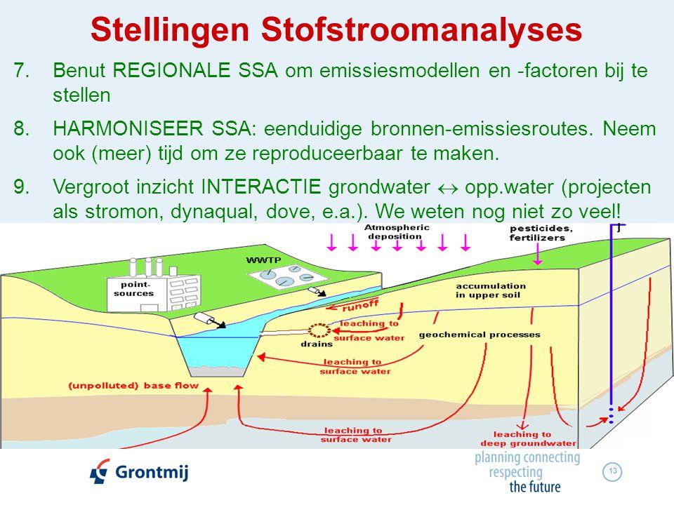 13 7.Benut REGIONALE SSA om emissiesmodellen en -factoren bij te stellen 8.HARMONISEER SSA: eenduidige bronnen-emissiesroutes. Neem ook (meer) tijd om