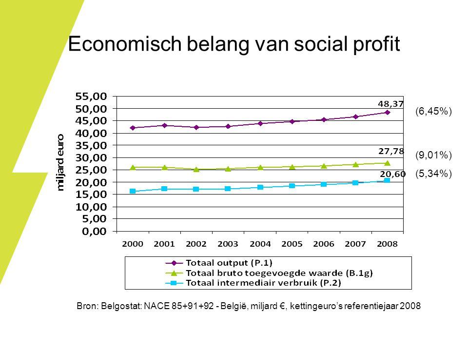 Economisch belang van social profit Bron: Belgostat: NACE 85+91+92 - België, miljard €, kettingeuro's referentiejaar 2008 (6,45%) (5,34%) (9,01%)