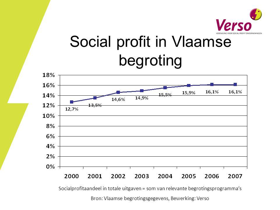 Social profit in Vlaamse begroting Socialprofitaandeel in totale uitgaven = som van relevante begrotingsprogramma's Bron: Vlaamse begrotingsgegevens, Bewerking: Verso