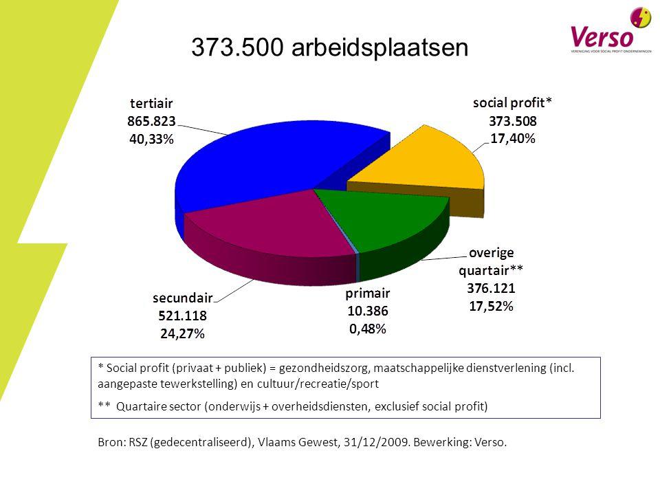 373.500 arbeidsplaatsen * Social profit (privaat + publiek) = gezondheidszorg, maatschappelijke dienstverlening (incl.