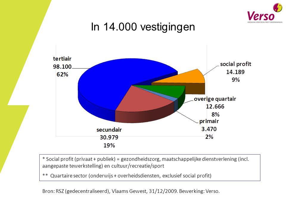 In 14.000 vestigingen Bron: RSZ (gedecentraliseerd), Vlaams Gewest, 31/12/2009.