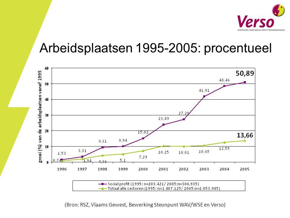 Arbeidsplaatsen 1995-2005: procentueel (Bron: RSZ, Vlaams Gewest, Bewerking Steunpunt WAV/WSE en Verso)