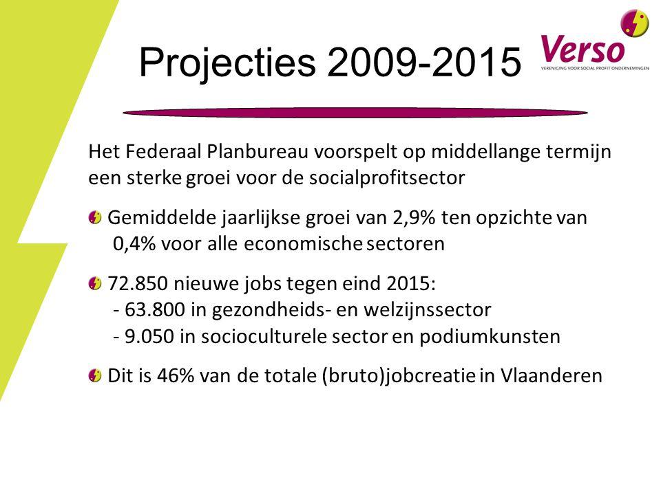 Projecties 2009-2015 Het Federaal Planbureau voorspelt op middellange termijn een sterke groei voor de socialprofitsector Gemiddelde jaarlijkse groei van 2,9% ten opzichte van 0,4% voor alle economische sectoren 72.850 nieuwe jobs tegen eind 2015: - 63.800 in gezondheids- en welzijnssector - 9.050 in socioculturele sector en podiumkunsten Dit is 46% van de totale (bruto)jobcreatie in Vlaanderen