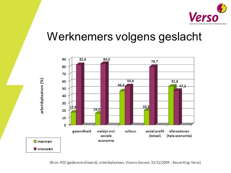 Werknemers volgens geslacht (Bron: RSZ (gedecentraliseerd), arbeidsplaatsen, Vlaams Gewest, 31/12/2009 - Bewerking: Verso)