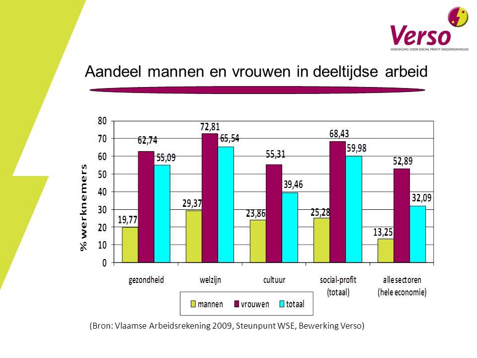 Aandeel mannen en vrouwen in deeltijdse arbeid (Bron: Vlaamse Arbeidsrekening 2009, Steunpunt WSE, Bewerking Verso)