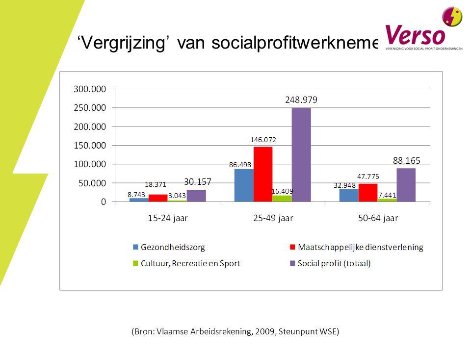 'Vergrijzing' van socialprofitwerknemers (Bron: Vlaamse Arbeidsrekening, 2009, Steunpunt WSE)