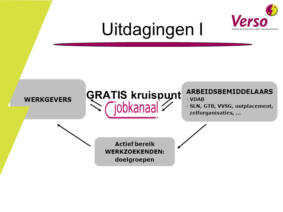 Jobkanaal = GRATIS kruispunt van een netwerk WERKGEVERS ARBEIDSBEMIDDELAARS - VDAB - SLN, GTB, VVSG, outplacement, zelforganisaties,...