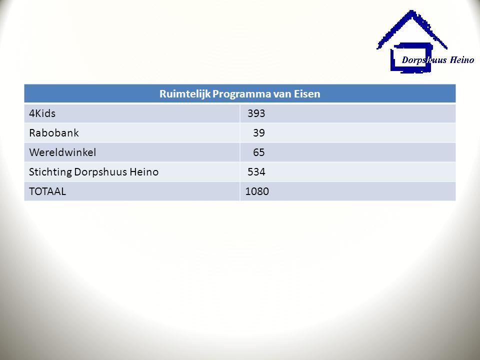 Ruimtelijk Programma van Eisen 4Kids 393 Rabobank 39 Wereldwinkel 65 Stichting Dorpshuus Heino 534 TOTAAL1080