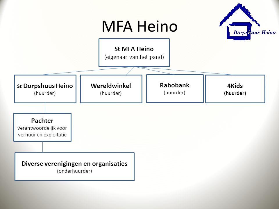 MFA Heino St MFA Heino (eigenaar van het pand) St Dorpshuus Heino (huurder) Wereldwinkel (huurder) 4Kids (huurder) Rabobank (huurder) Pachter verantwo