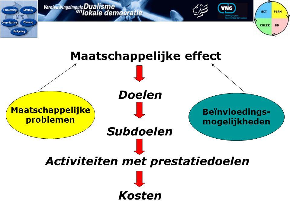 Maatschappelijke effect Doelen Subdoelen Activiteiten met prestatiedoelen Kosten Maatschappelijke problemen Beïnvloedings- mogelijkheden