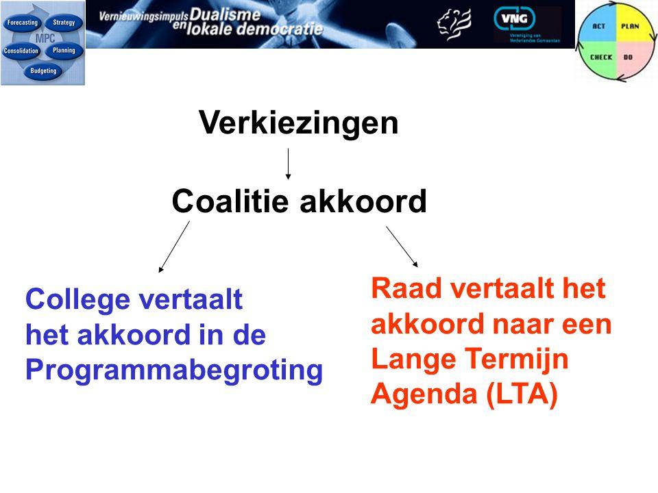 Verkiezingen Coalitie akkoord College vertaalt het akkoord in de Programmabegroting Raad vertaalt het akkoord naar een Lange Termijn Agenda (LTA)