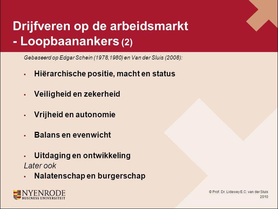 Drijfveren op de arbeidsmarkt - Loopbaanankers (2) Gebaseerd op Edgar Schein (1978,1980) en Van der Sluis (2008): Hiërarchische positie, macht en stat
