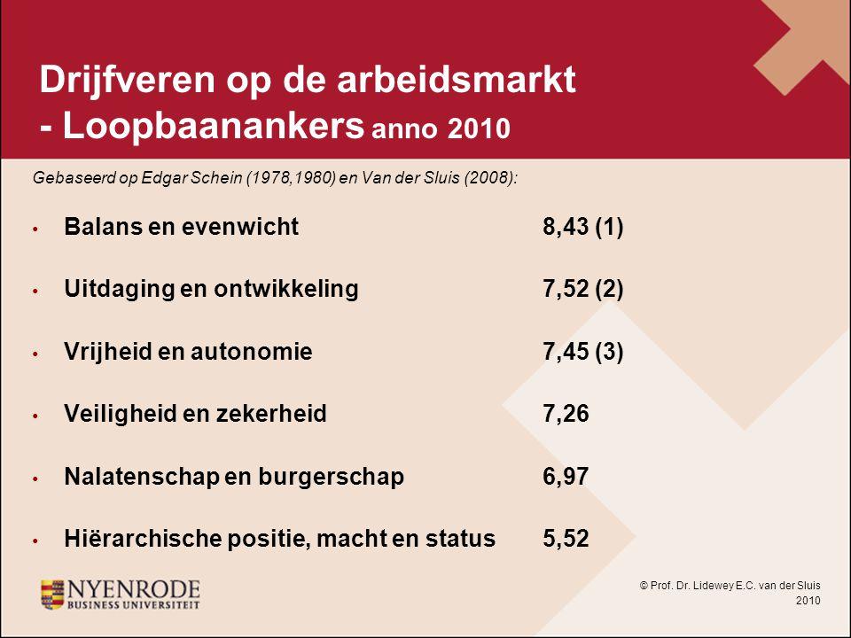 Drijfveren op de arbeidsmarkt - Loopbaanankers anno 2010 Gebaseerd op Edgar Schein (1978,1980) en Van der Sluis (2008): Balans en evenwicht8,43 (1) Ui