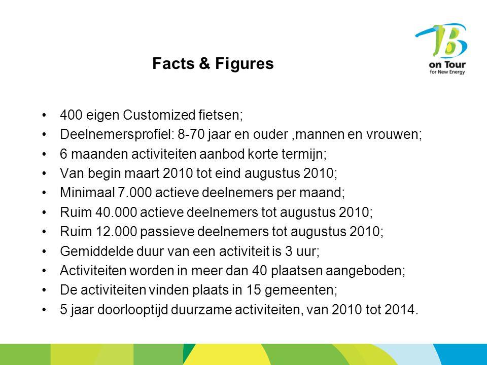 Facts & Figures 400 eigen Customized fietsen; Deelnemersprofiel: 8-70 jaar en ouder,mannen en vrouwen; 6 maanden activiteiten aanbod korte termijn; Van begin maart 2010 tot eind augustus 2010; Minimaal 7.000 actieve deelnemers per maand; Ruim 40.000 actieve deelnemers tot augustus 2010; Ruim 12.000 passieve deelnemers tot augustus 2010; Gemiddelde duur van een activiteit is 3 uur; Activiteiten worden in meer dan 40 plaatsen aangeboden; De activiteiten vinden plaats in 15 gemeenten; 5 jaar doorlooptijd duurzame activiteiten, van 2010 tot 2014.
