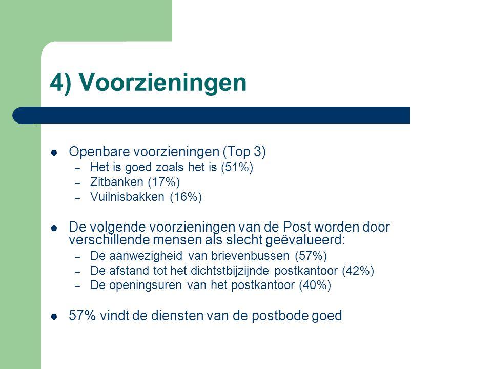 4) Voorzieningen Openbare voorzieningen (Top 3) – Het is goed zoals het is (51%) – Zitbanken (17%) – Vuilnisbakken (16%) De volgende voorzieningen van de Post worden door verschillende mensen als slecht geëvalueerd: – De aanwezigheid van brievenbussen (57%) – De afstand tot het dichtstbijzijnde postkantoor (42%) – De openingsuren van het postkantoor (40%) 57% vindt de diensten van de postbode goed