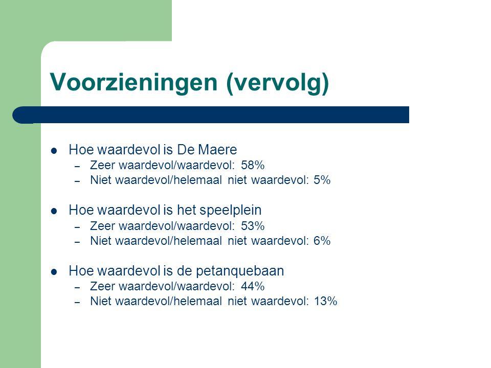 Voorzieningen (vervolg) Hoe waardevol is De Maere – Zeer waardevol/waardevol: 58% – Niet waardevol/helemaal niet waardevol: 5% Hoe waardevol is het speelplein – Zeer waardevol/waardevol: 53% – Niet waardevol/helemaal niet waardevol: 6% Hoe waardevol is de petanquebaan – Zeer waardevol/waardevol: 44% – Niet waardevol/helemaal niet waardevol: 13%