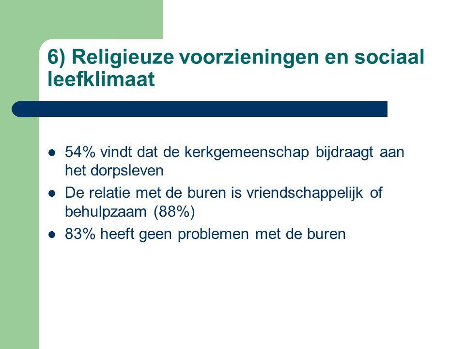 6) Religieuze voorzieningen en sociaal leefklimaat 54% vindt dat de kerkgemeenschap bijdraagt aan het dorpsleven De relatie met de buren is vriendschappelijk of behulpzaam (88%) 83% heeft geen problemen met de buren
