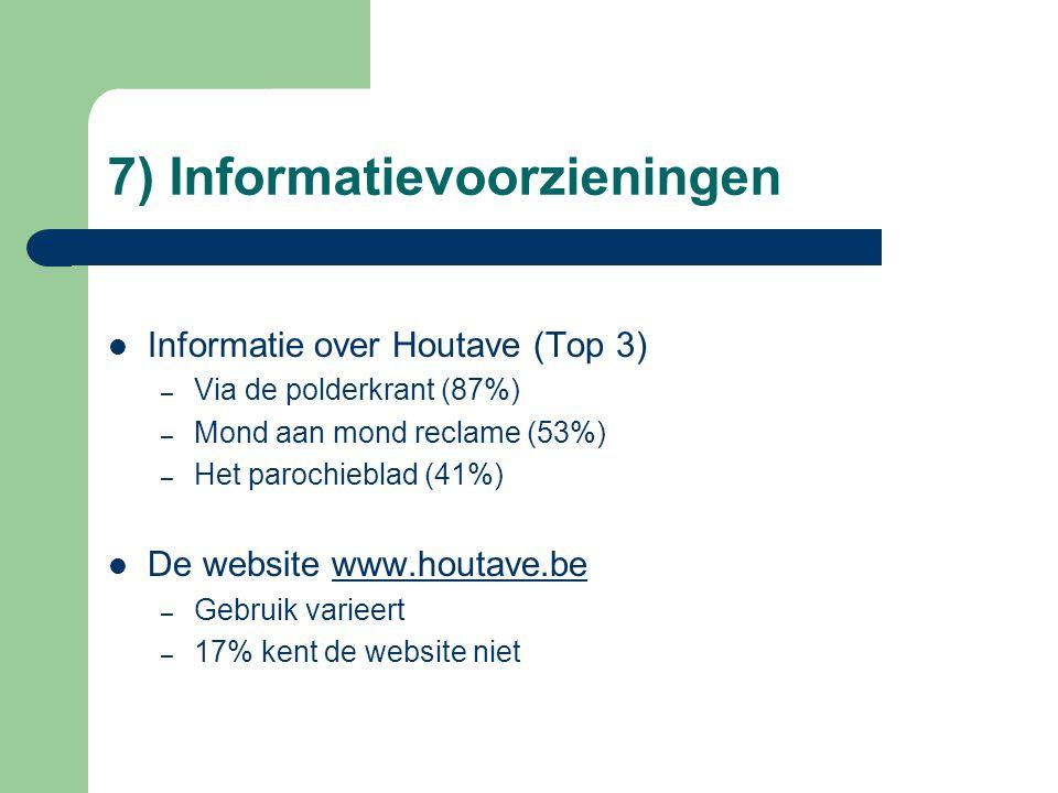 7) Informatievoorzieningen Informatie over Houtave (Top 3) – Via de polderkrant (87%) – Mond aan mond reclame (53%) – Het parochieblad (41%) De website www.houtave.bewww.houtave.be – Gebruik varieert – 17% kent de website niet
