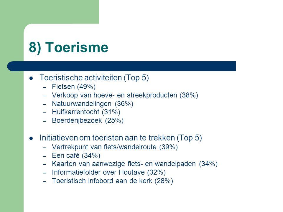8) Toerisme Toeristische activiteiten (Top 5) – Fietsen (49%) – Verkoop van hoeve- en streekproducten (38%) – Natuurwandelingen (36%) – Huifkarrentocht (31%) – Boerderijbezoek (25%) Initiatieven om toeristen aan te trekken (Top 5) – Vertrekpunt van fiets/wandelroute (39%) – Een café (34%) – Kaarten van aanwezige fiets- en wandelpaden (34%) – Informatiefolder over Houtave (32%) – Toeristisch infobord aan de kerk (28%)