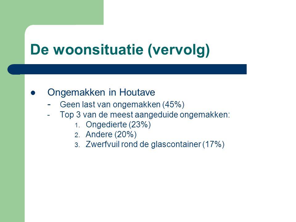 De woonsituatie (vervolg) Ongemakken in Houtave - Geen last van ongemakken (45%) -Top 3 van de meest aangeduide ongemakken: 1.