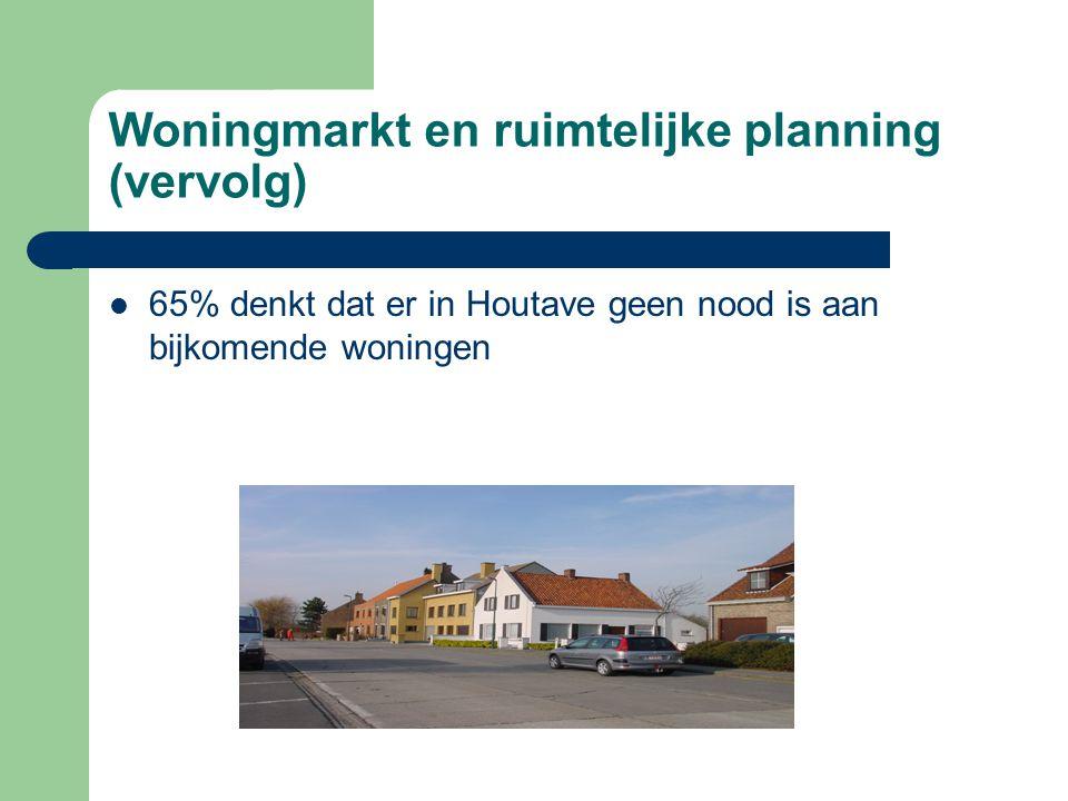 Woningmarkt en ruimtelijke planning (vervolg) 65% denkt dat er in Houtave geen nood is aan bijkomende woningen