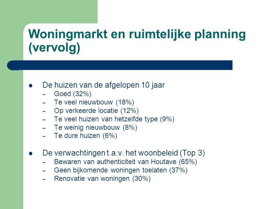 Woningmarkt en ruimtelijke planning (vervolg) De huizen van de afgelopen 10 jaar – Goed (32%) – Te veel nieuwbouw (18%) – Op verkeerde locatie (12%) – Te veel huizen van hetzelfde type (9%) – Te weinig nieuwbouw (8%) – Te dure huizen (6%) De verwachtingen t.a.v.
