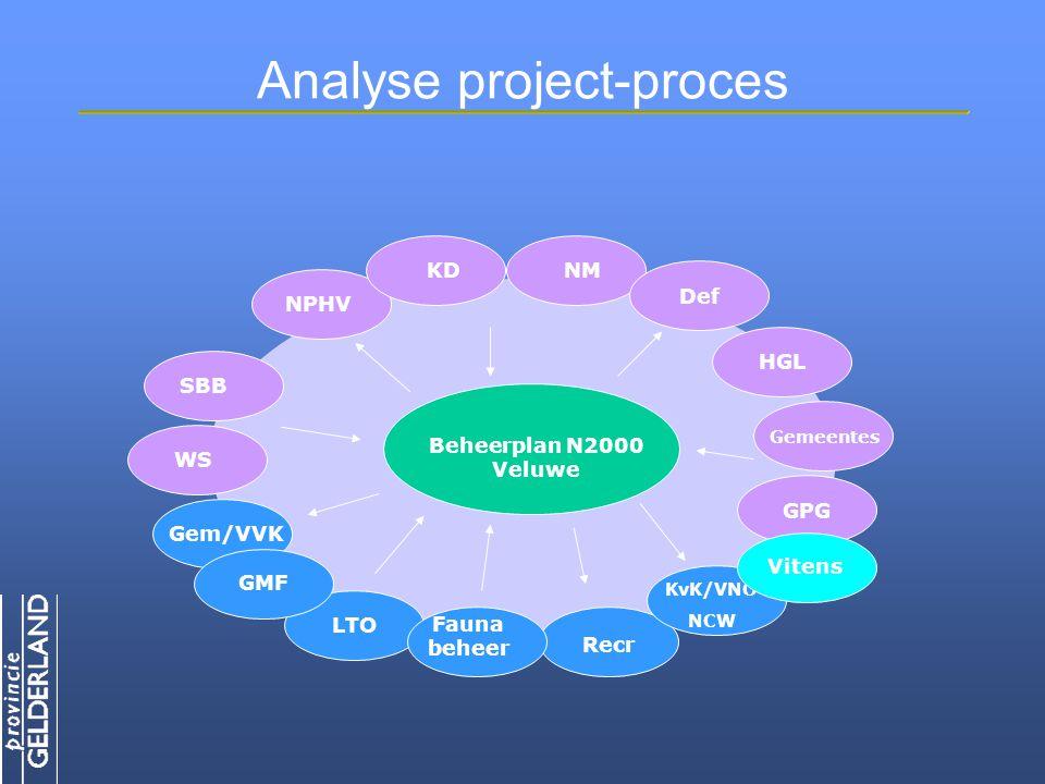 Analyse project-proces SBB NPHV KDNM Def HGL Gemeentes GPG Recr LTO Gem/VVK Beheerplan N2000 Veluwe WS GMF KvK/VNO NCW Fauna beheer Vitens