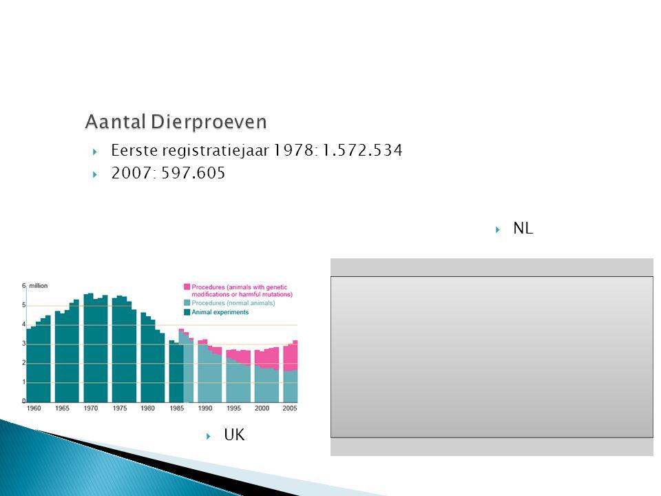  Eerste registratiejaar 1978: 1.572.534  2007: 597.605  UK  NL
