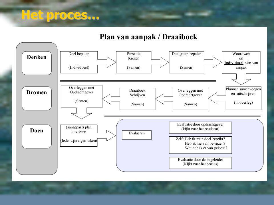 Het proces…