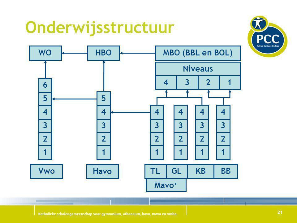 21 Onderwijsstructuur WOHBOMBO (BBL en BOL) Niveaus 4321 Mavo + 2 1 3 4 5 6 2 1 3 4 5 2 1 3 4 2 1 3 4 2 1 3 4 2 1 3 4 Vwo Havo TLGLKBBB