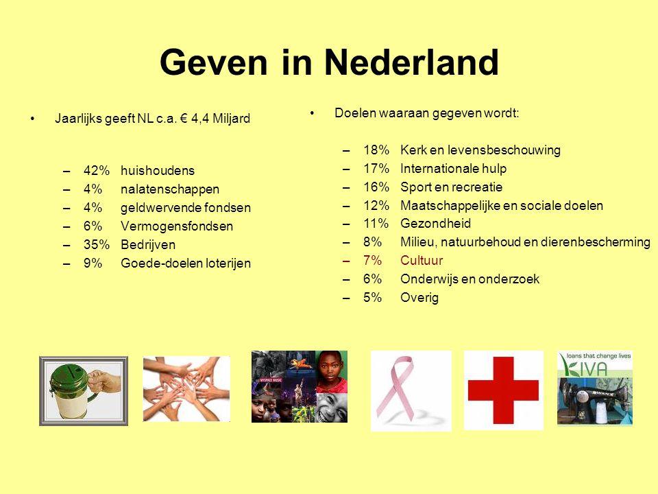Jaarlijks geeft NL c.a. € 4,4 Miljard –42% huishoudens –4% nalatenschappen –4% geldwervende fondsen –6% Vermogensfondsen –35% Bedrijven –9% Goede-doel
