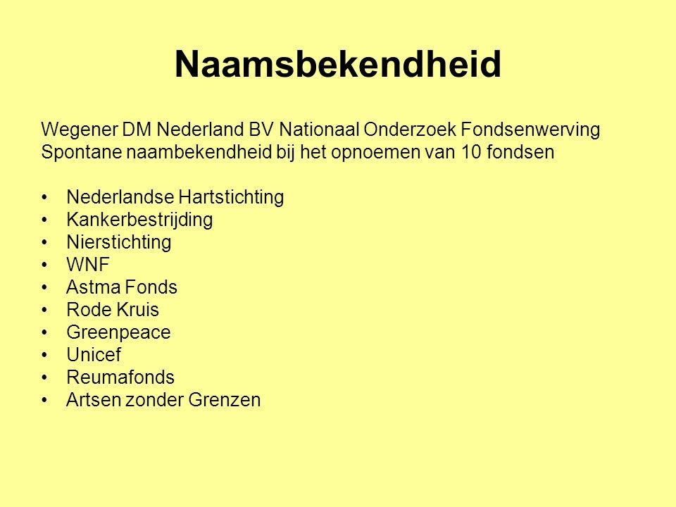 Naamsbekendheid Wegener DM Nederland BV Nationaal Onderzoek Fondsenwerving Spontane naambekendheid bij het opnoemen van 10 fondsen Nederlandse Hartsti