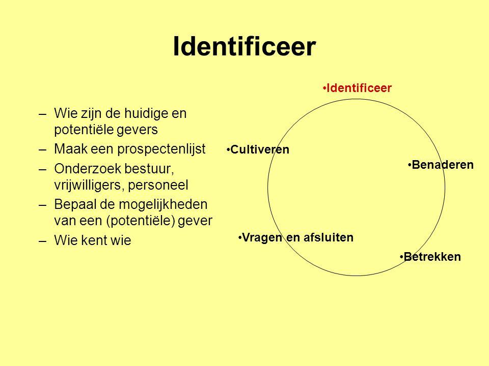 Identificeer –Wie zijn de huidige en potentiële gevers –Maak een prospectenlijst –Onderzoek bestuur, vrijwilligers, personeel –Bepaal de mogelijkheden