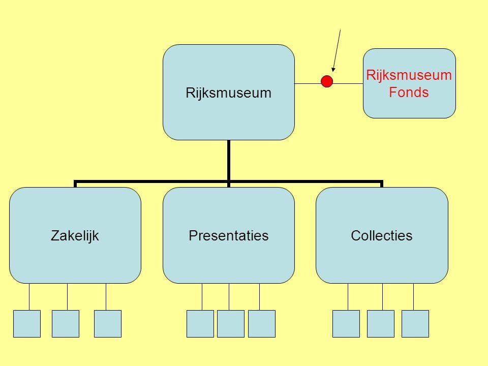 Rijksmuseum Fonds Onafhankelijke stichting –Vermogen: Aantrekken, Beheren, Beleggen –Stelt financiële middelen beschikbaar –Verleent steun Bestuur – 6 leden CBF ANBI status Rijksmuseum Fonds