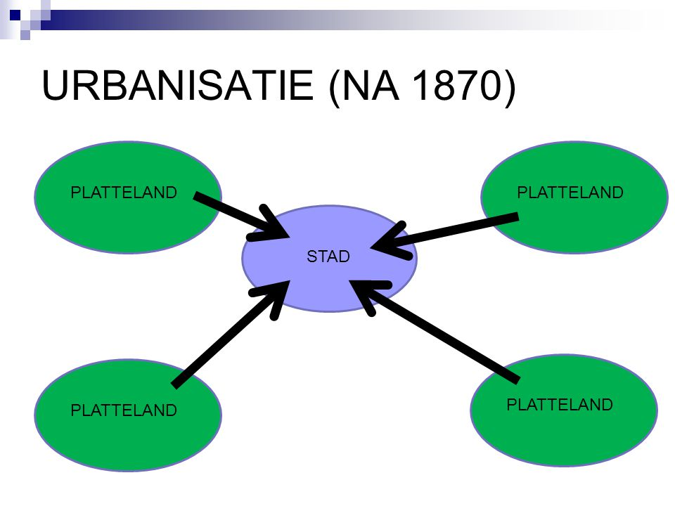 STAD PLATTELAND URBANISATIE (NA 1870)