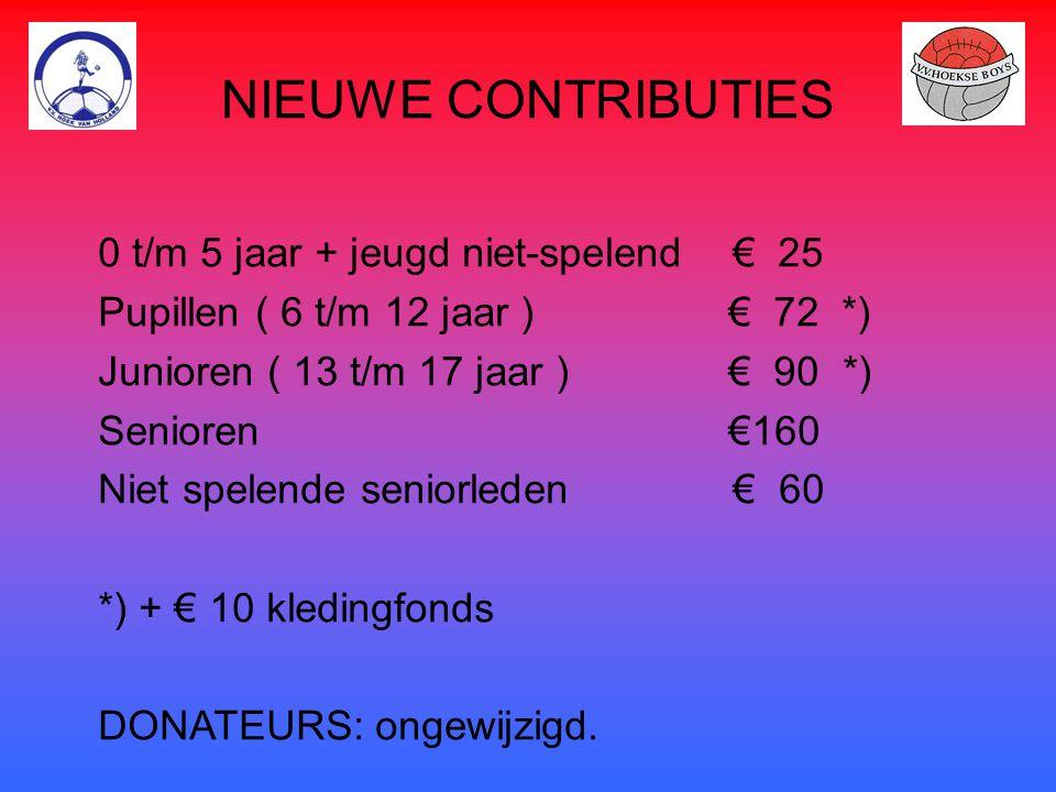 NIEUWE CONTRIBUTIES 0 t/m 5 jaar + jeugd niet-spelend € 25 Pupillen ( 6 t/m 12 jaar ) € 72 *) Junioren ( 13 t/m 17 jaar ) € 90 *) Senioren €160 Niet s
