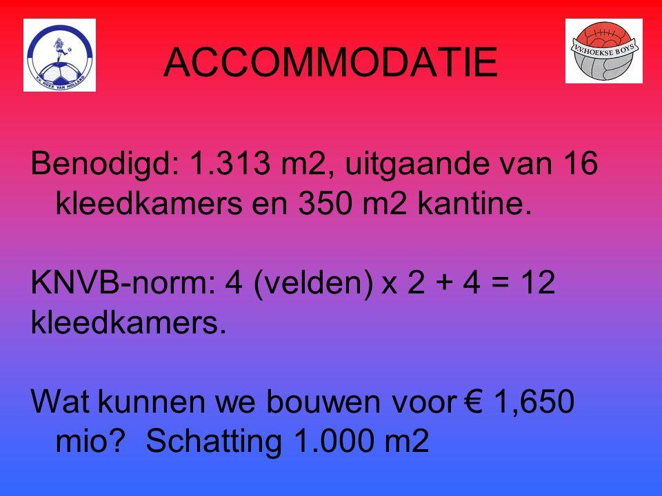 ACCOMMODATIE Benodigd: 1.313 m2, uitgaande van 16 kleedkamers en 350 m2 kantine. KNVB-norm: 4 (velden) x 2 + 4 = 12 kleedkamers. Wat kunnen we bouwen