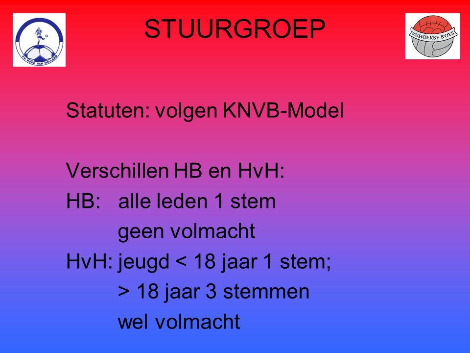 STUURGROEP Statuten: volgen KNVB-Model Verschillen HB en HvH: HB: alle leden 1 stem geen volmacht HvH: jeugd < 18 jaar 1 stem; > 18 jaar 3 stemmen wel