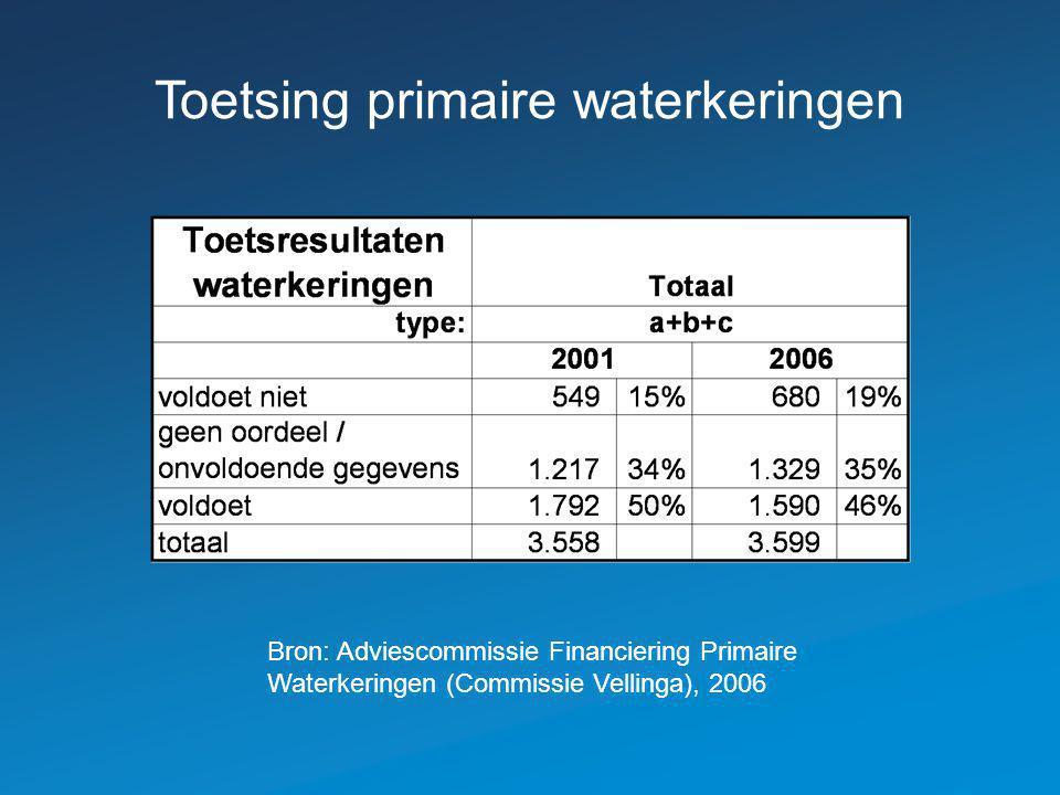 Toetsing primaire waterkeringen Bron: Adviescommissie Financiering Primaire Waterkeringen (Commissie Vellinga), 2006