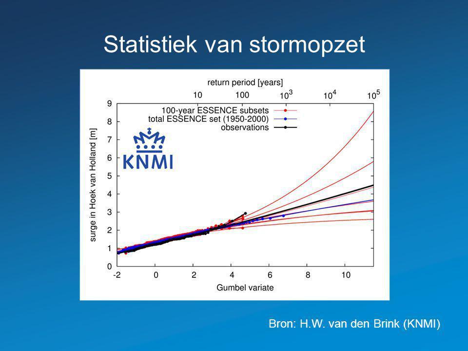 Statistiek van stormopzet Bron: H.W. van den Brink (KNMI)